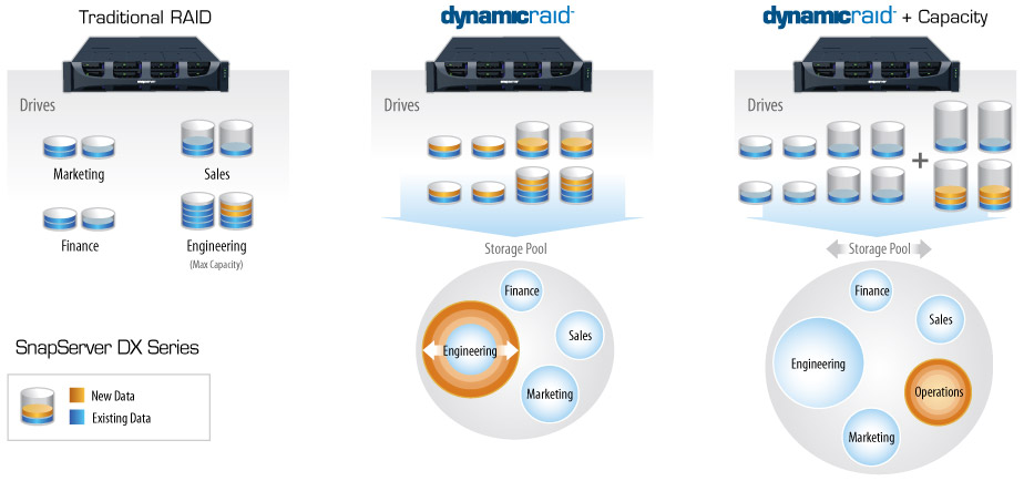 DynamicRAID by SnapServer from Overland Storage